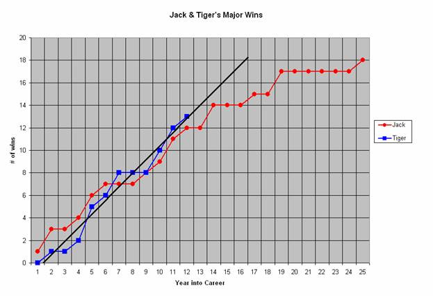 Tiger Woods and Jack Nicklaus Major Championship Records